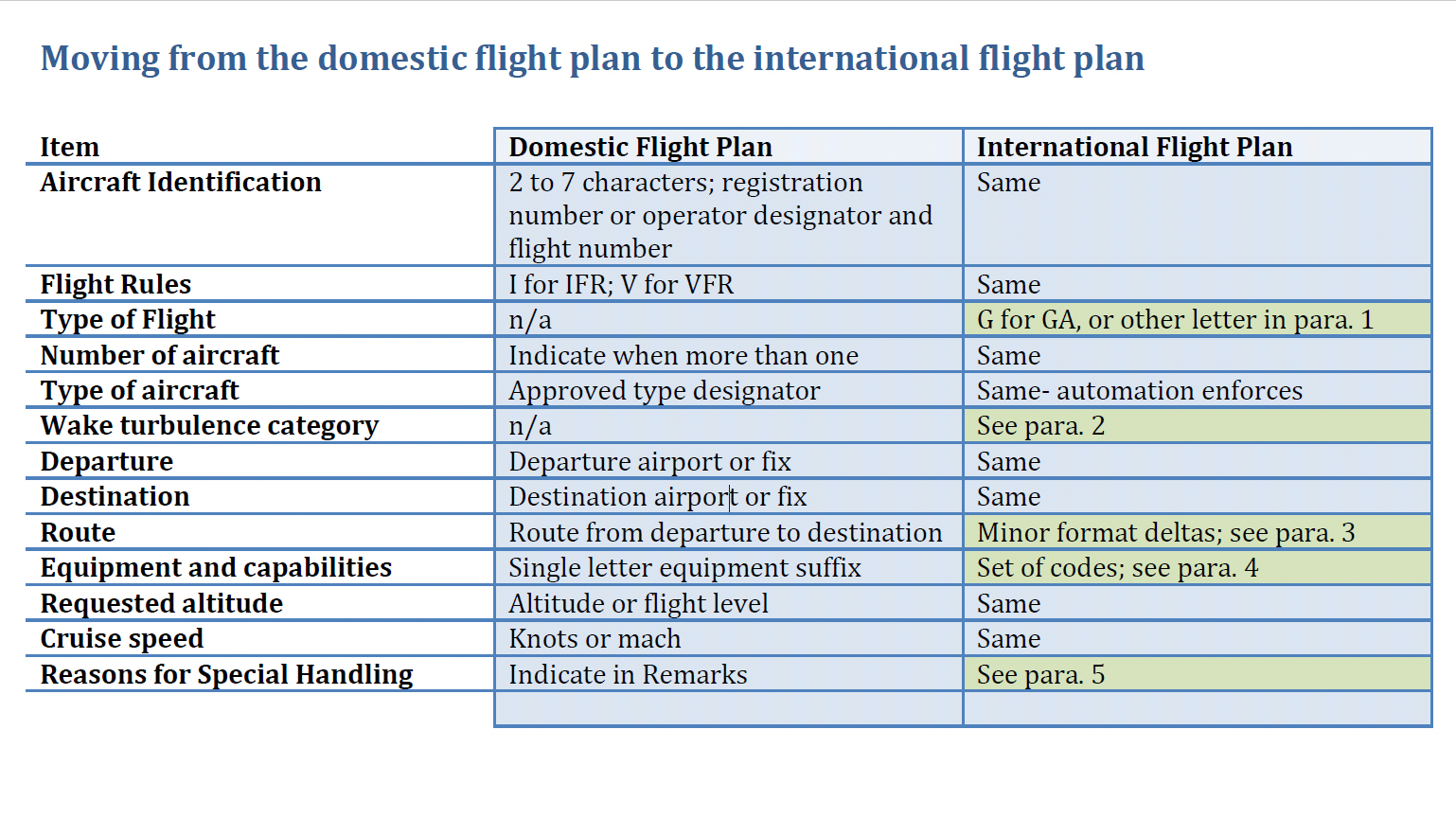 Should You Have Any Questions Specific To Filing Icao Flight Plans In Iflightplanner Please Don T Hesitate To Contact Us